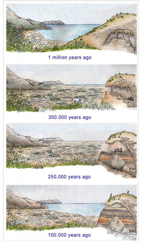 Cronologia angles