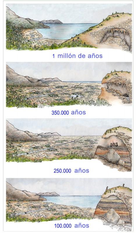 Cronologia castellano